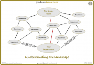 Understanding the landscape